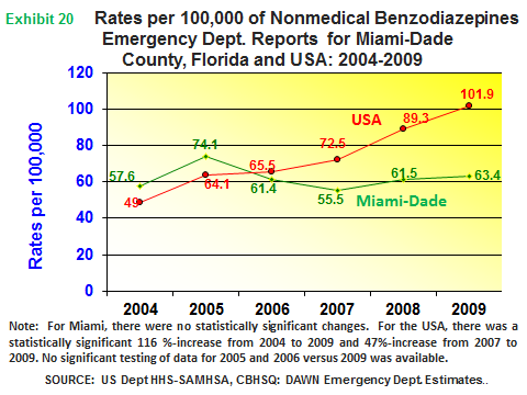 Miami-Dade, Broward and Palm Beach Counties, Florida The DAWN weighted estimate of 2,900 ED visits for nonmedical use of prescription benzodiazepines in the Ft.