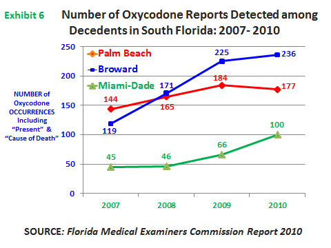 EPIDEMIOLOGIC TRENDS IN DRUG ABUSE Miami-Dade County recorded 100 oxycodone occurrences among deceased persons in 2010 (exhibit 6), 51 morphine reports, 37 for hydrocodone, 16 for propoxyphene, and