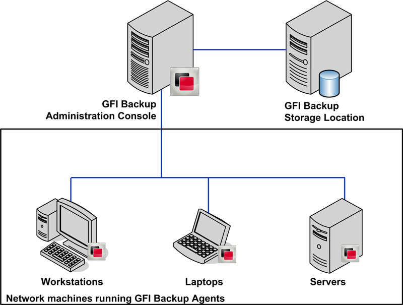 1.4 How does GFI Backup work? Figure 1 - GFI Backup installation setup diagram GFI Backup is composed of two interdependent components: GFI Backup Administration Console GFI Backup Agents 1.4.1 GFI Backup Administration Console The GFI Backup Administration Console is installed at a central location with network access to all the computers that require a backup solution.