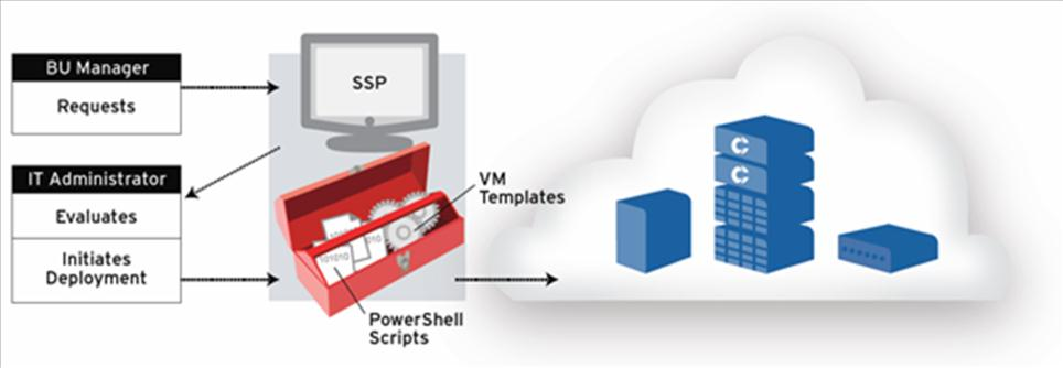 Self-Service Provisioning and the Private Cloud 6 Figure 1: Deploying the Dell Compellent Storage Center PowerShell cmdlets is a matter of downloading the cmdlets from the Compellent Knowledge