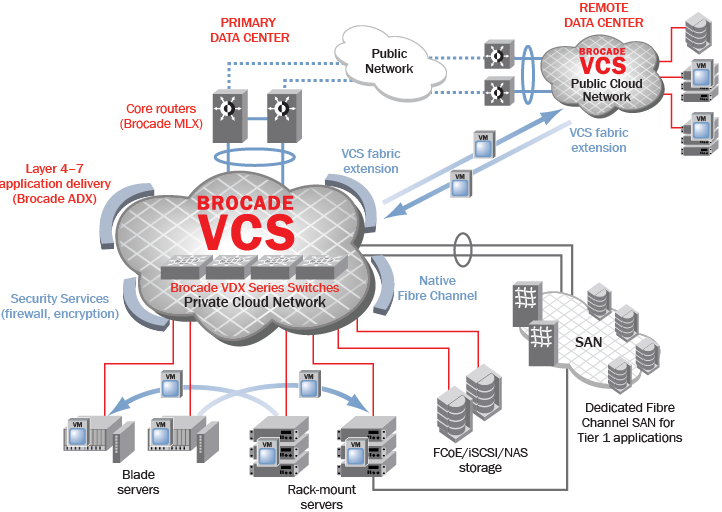 Brocade Virtual Cluster Switching Provides a Cloud-Optimized Network With the introduction of Brocade Virtual Cluster Switching (VCS ) technology for the data center, Brocade has transformed classic