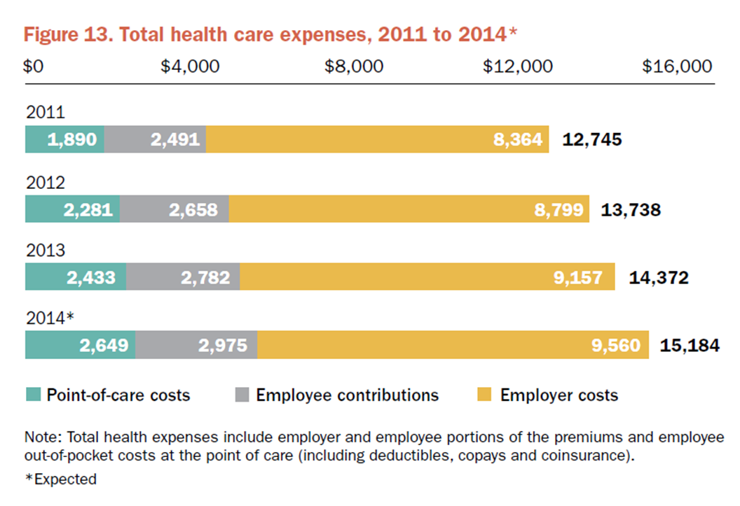 Employer Provided Health Insurance Source: 19th Annual Towers