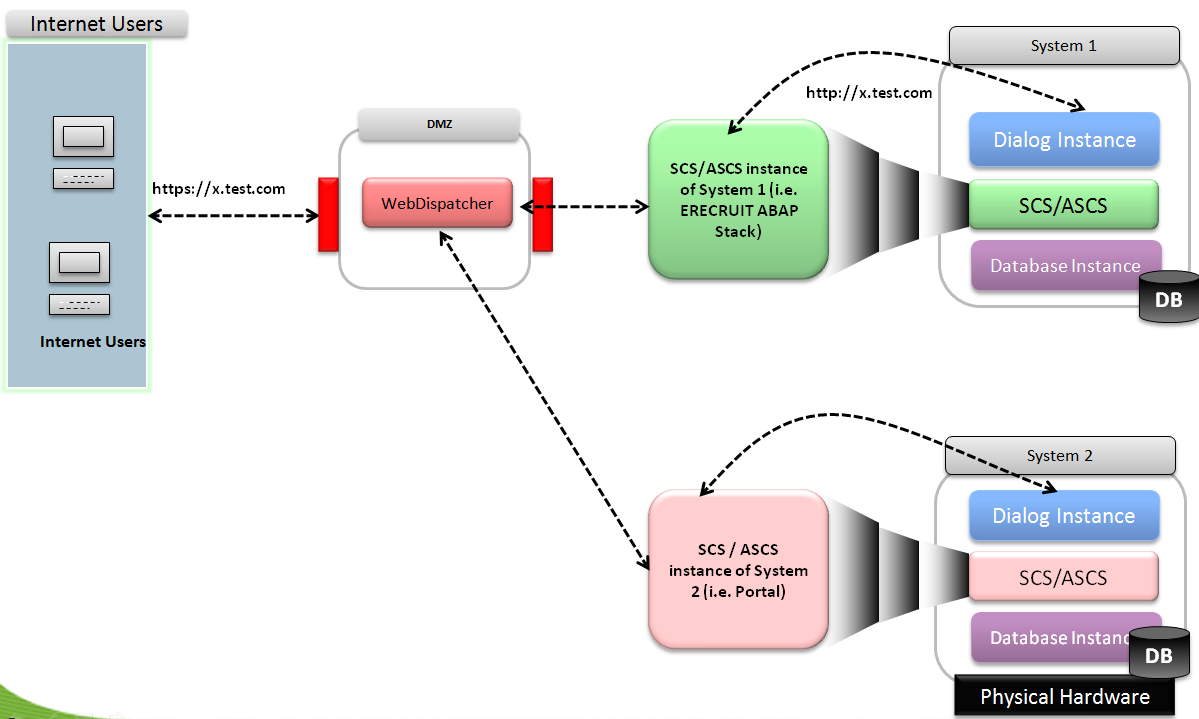 Load Balancing and Security Requirement with SSL Termination (with one web dispatcher against multiple SAP systems) As of Netweaver 7.