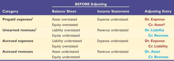 Summary of Adjustments and Financial Statement Links * For depreciation, the credit is to Accumulated Depreciation (contra asset).