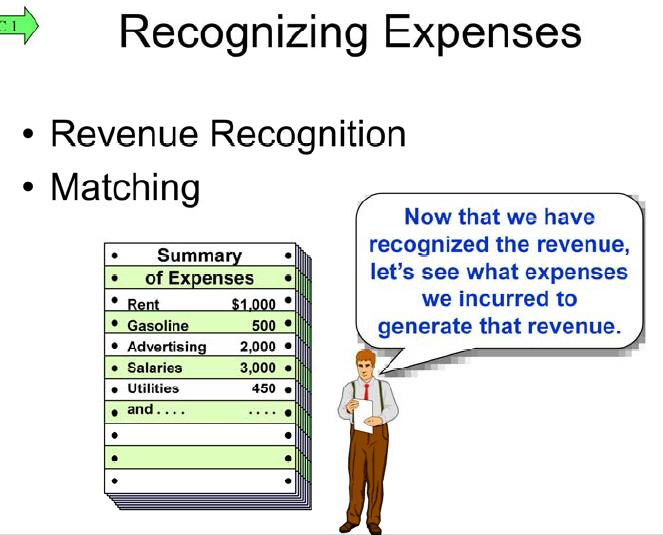 The adjusting process helps us match the expenses incurred to generate the revenue recorded from the sales transaction.