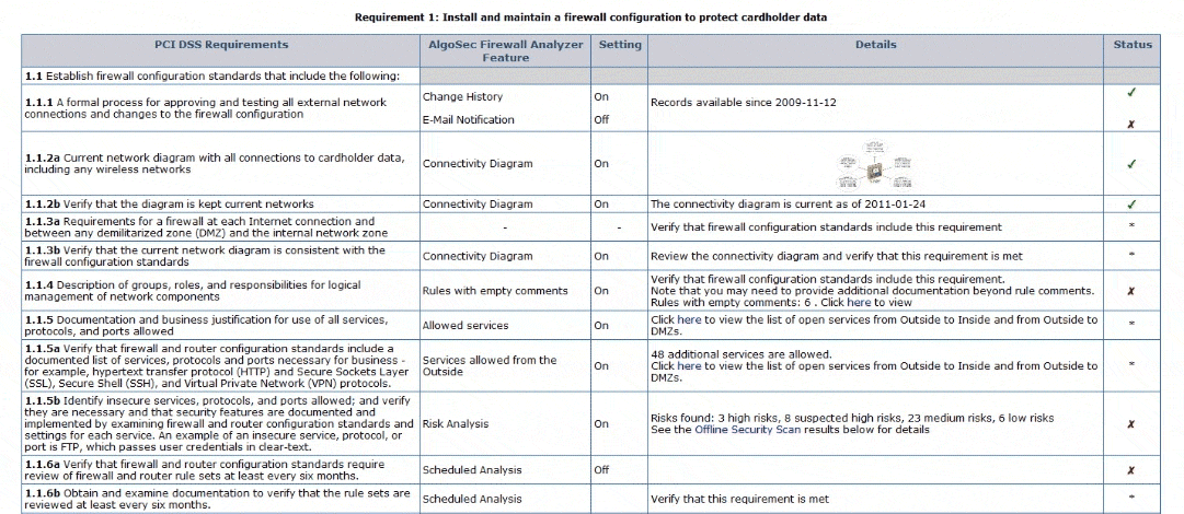 The Firewall Audit Checklist Six Best Practices for Simplifying