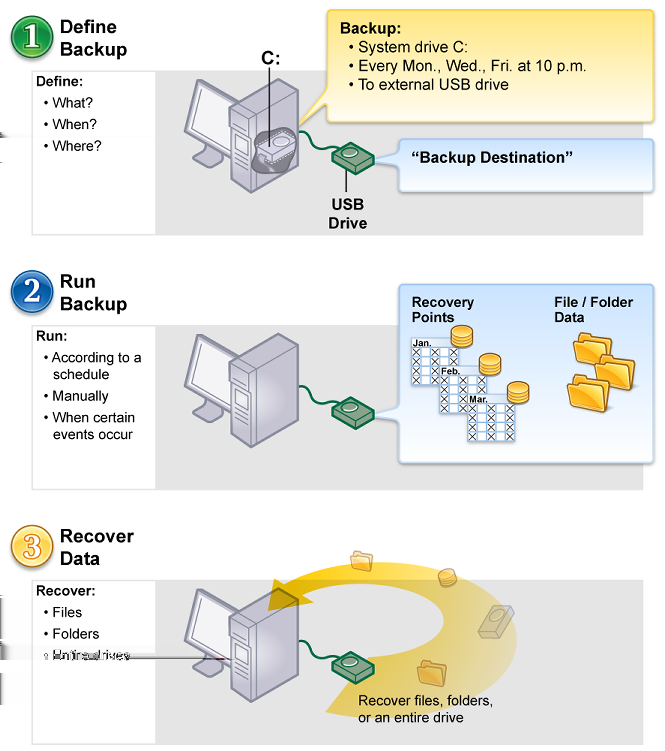 42 Introducing Symantec Backup Exec System Recovery Where to find more information Figure 2-1 Working with Backup Exec System Recovery Where to find more information You can access the Help system