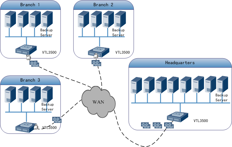 3 Solution OceanStor Figure 3-10 Networking of many-to-one remote disaster recovery 3.4 Tape Caching Tape Caching is an advanced function of the VTL6900.