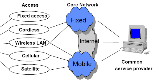 FMC Fixed mobile convergence (FMC) is a generic term that embraces terminal device, service and network convergence. That is merging wire-line and wireless networks, service and terminals.