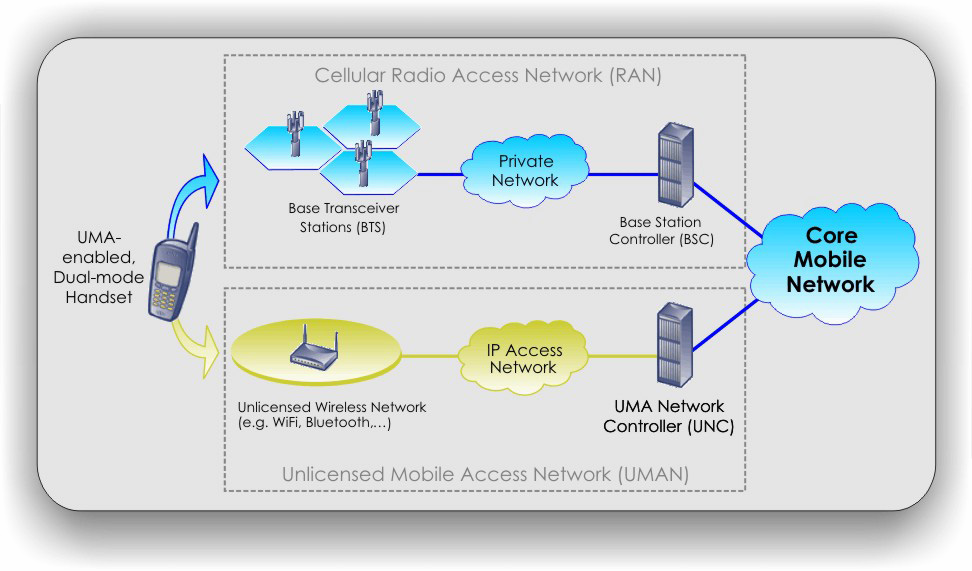 How it works When a subscriber with an UMA enabled handset is in range of an unlicensed wireless network to which the subscriber is allowed to connect, the handset will automatically connect.