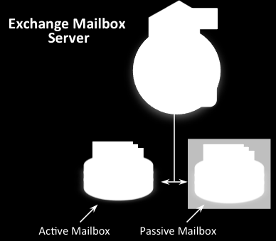 Figure 6: Exchange Mailbox Server and Mailbox Databases Mailbox Servers and Distributed Exchange Configurations In distributed Exchange configurations, only servers with the Mailbox role (mailbox