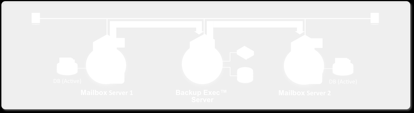 Figure 16: Granular Recovery of Exchange Servers Note: For more information about the granular Exchange recovery capabilities in Backup Exec, please refer to the Backup Exec Administrator s Guide