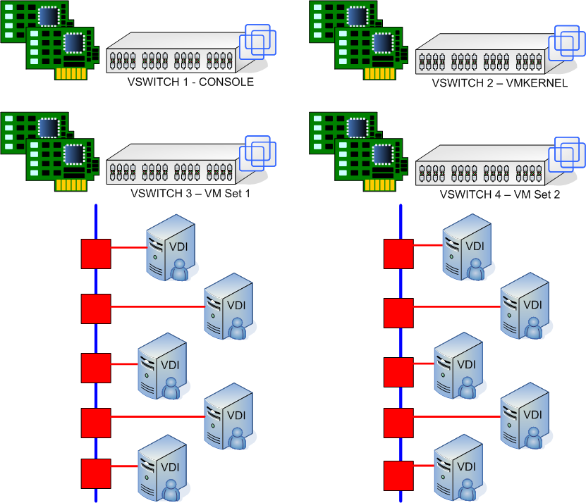 Planning and deploying a Virtual Desktop Infrastructure on