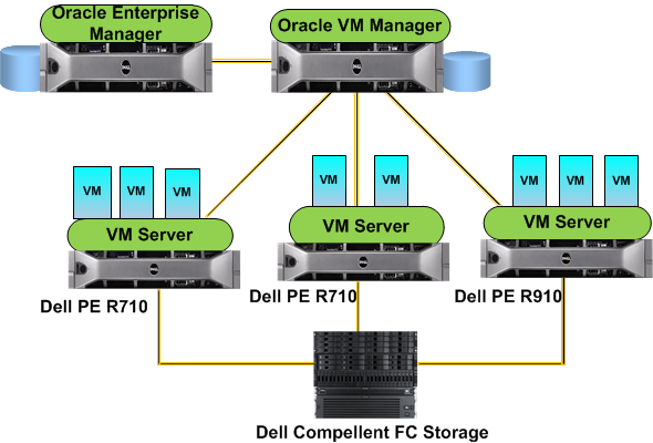 Oracle Dell Joint Private Cloud POC Project Fiber Channel Storage for Cloud storage: Virtualization and Management Environment: