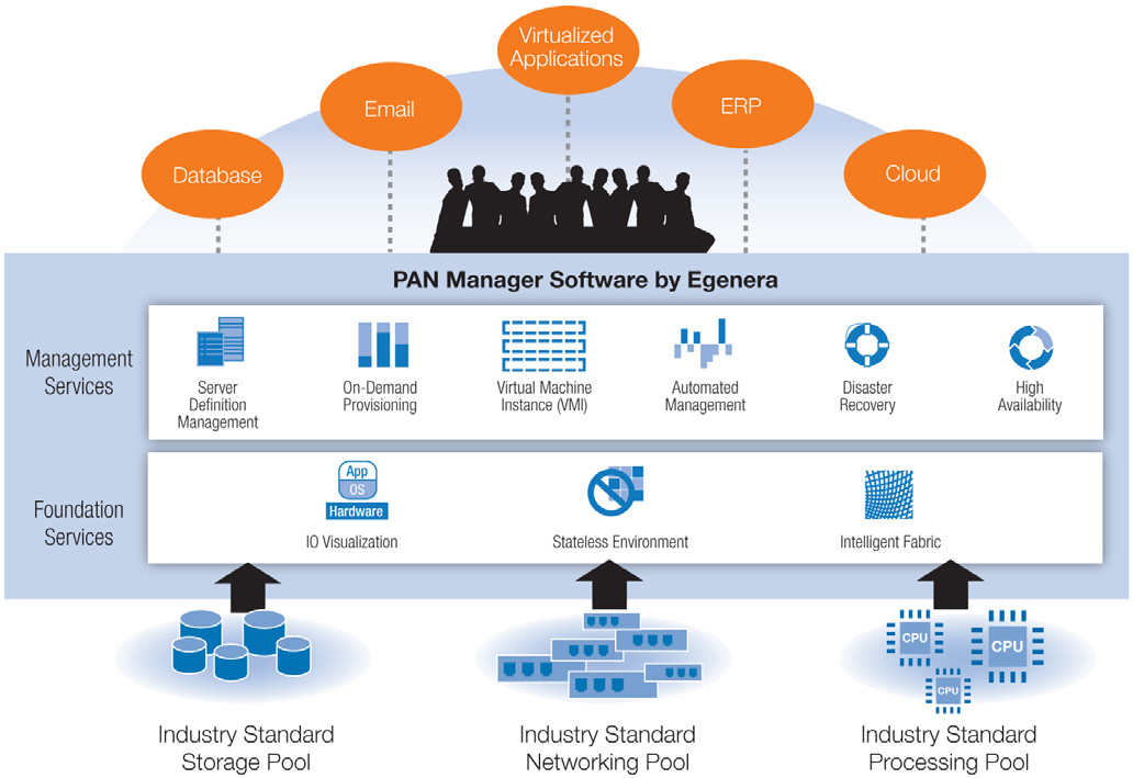 PAN Manager Enterprise Edition includes N+1 high availability and verifiable disaster recovery as integral parts of the solution.