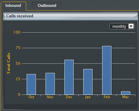 What Inbound Statistics are available? Calls Received This graph simply shows on a weekly or monthly view, how many calls are being received to the search criteria selected.