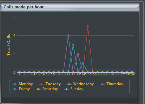 How many calls am I making each hour? This graph shows over the course of a week how many calls are being made from the search criteria you have selected.
