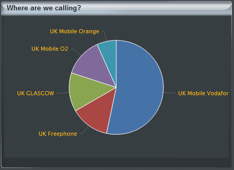 Where are we calling? This graph shows where your most frequently dialled locations are, based on the search criteria submitted. This will show as a coloured pie chart.