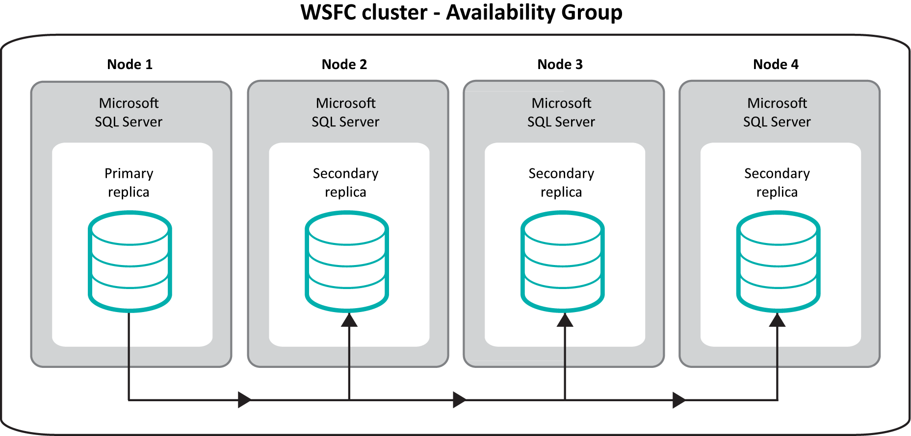 Preinstallation tasks An FCI is an instance of Microsoft SQL Server that is installed across multiple computers (or nodes ) in a WSFC cluster.