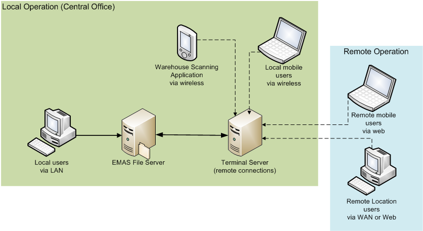 TYPICAL NETWORK COMPONENTS EMAS requires at a minimum a Local Area Network through which users connect to the