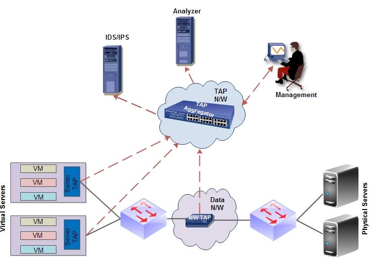 Performance Management Services Veryx Cloud Infrastructure Monitoring Services include monitoring of both the network and server. The services include: 1.