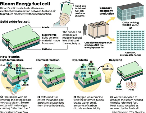Cost Analysis Comparison of Bloom Energy Fuel Cells with