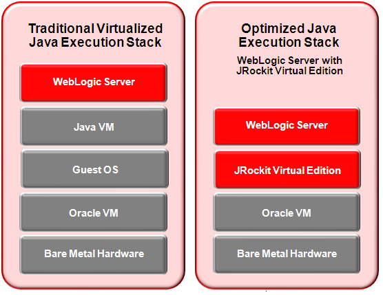 WebLogic Virtualization Option Runs natively on hypervisor Higher density Better performance Reduced operational cost Simpler patching Improved security Same