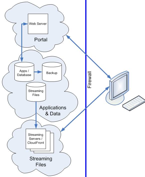 Architecture The 319 Enterprise Network comprises 319 Platform, 319 Applications, 319 Network Stack, Amazon Cloud Technology and