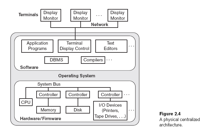 15 CENTRALIZED DBMS ARCHITECTURE All DBMS functionality, application