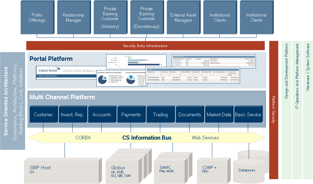 Enterprise architecture at Credit Suisse Multiple backends, multiple frontends, flexible composition Graphic courtesy of