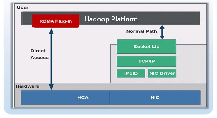 UDA Plug In Architecture Plug-in architecture Hadoop applications are unmodified Plug-in to Apache
