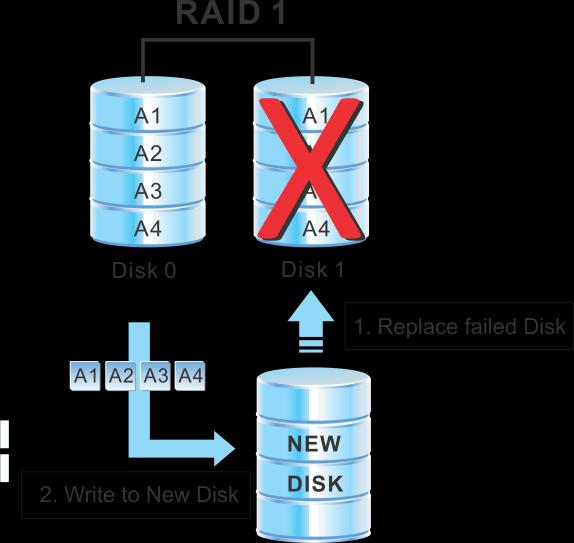 2. Factors rebuilding a degraded RAID What happens if one or more disks in a RAID array fail? Single disks or single level striped arrays will lose all data in case of a disk failure.