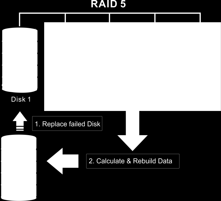 2.2 Disk failure in a RAID 3 or RAID 3+0 (Dedicated Parity RAID) If one disk fails, the data can be rebuild by reading all remaining disks (all but the failed one) and writing the rebuilt data to the