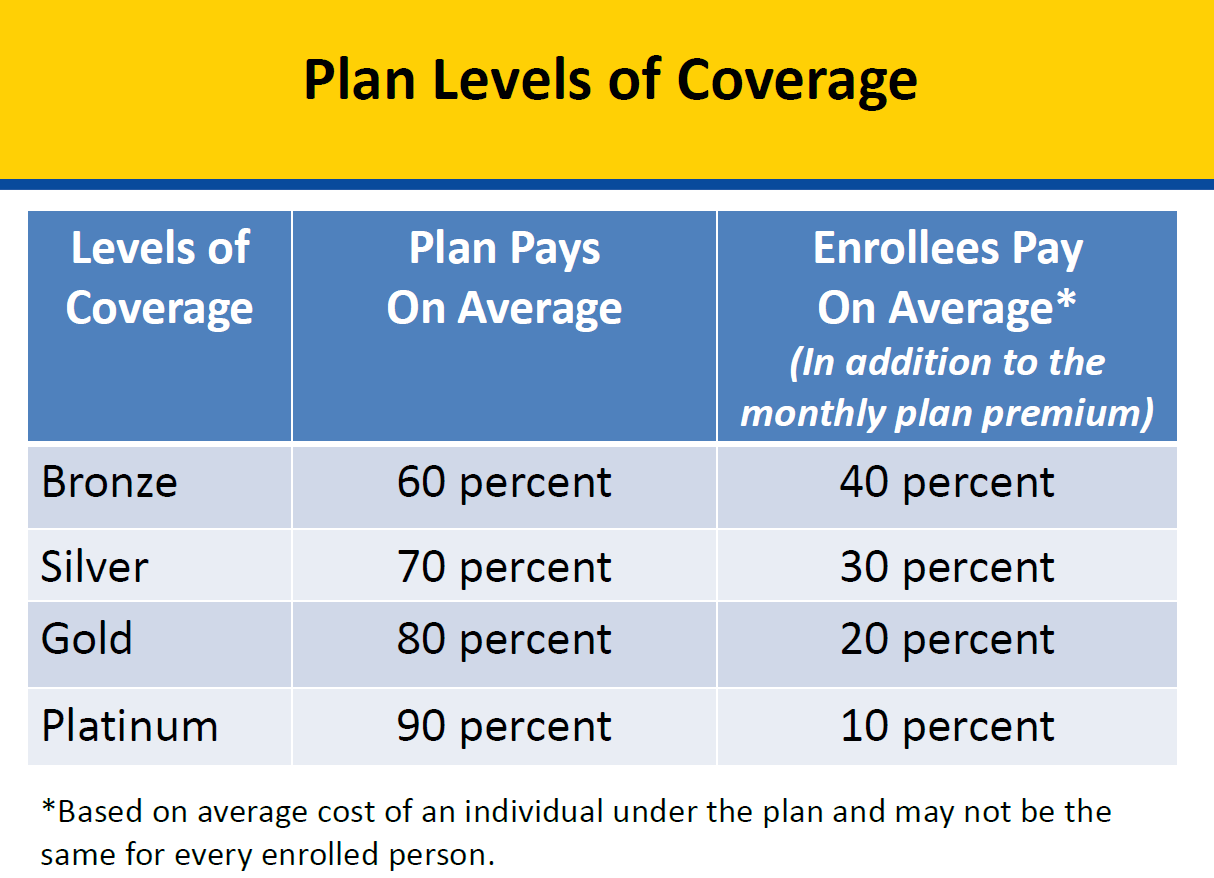 Health Plans in the Marketplace Chart provided by