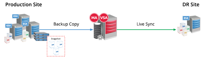 The ESX server that hosts the source VMs is touched only once, for the initial backup. INTELLISNAP BACKUP COPIES Live Sync can also be used in deployments using IntelliSnap backup copies.