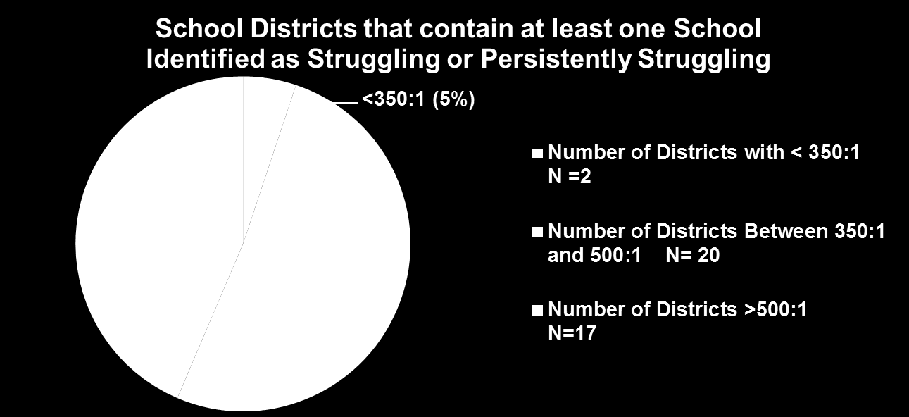 Comparing School Counselor to Student Ratios in Struggling and Persistently Struggling School Districts Of the 39 school districts that contain at least one Struggling or Persistently Struggling