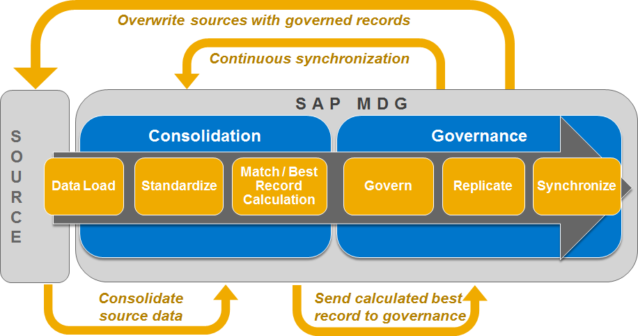 SAP Product Road Map SAP Master Data Governance - PDF