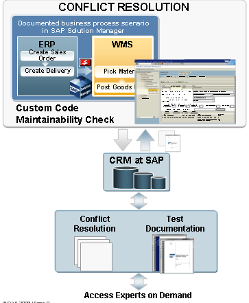 SAP Enterprise Support Improvement Services Modification Justification Check Expert advice on how to avoid SAP source code modifications whenever possible by