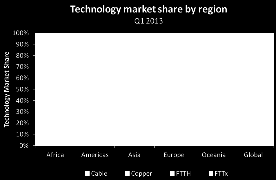 9 Figure 7: quarterly growth in technology subscriber numbers Regional growth trends by access technology remain static. Nearly 50% of the fixed broadband market in the Americas is served by cable.