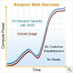 Software- as- a- Service (SaaS) on AWS Business and Architecture Overview SaaS and AWS Introduction Software- as- a Service (SaaS) is an application delivery model that enables users to utilize a
