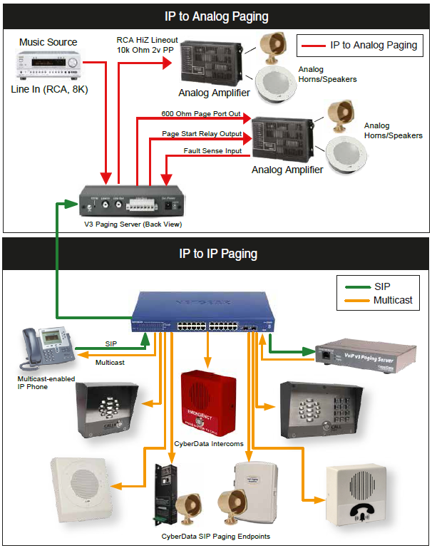 Configuring CyberData Devices for Intermedia Hosted PBX - PDF