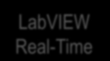 Interrupt Latency and Performance Impact Windows XP LabVIEW Real-Time