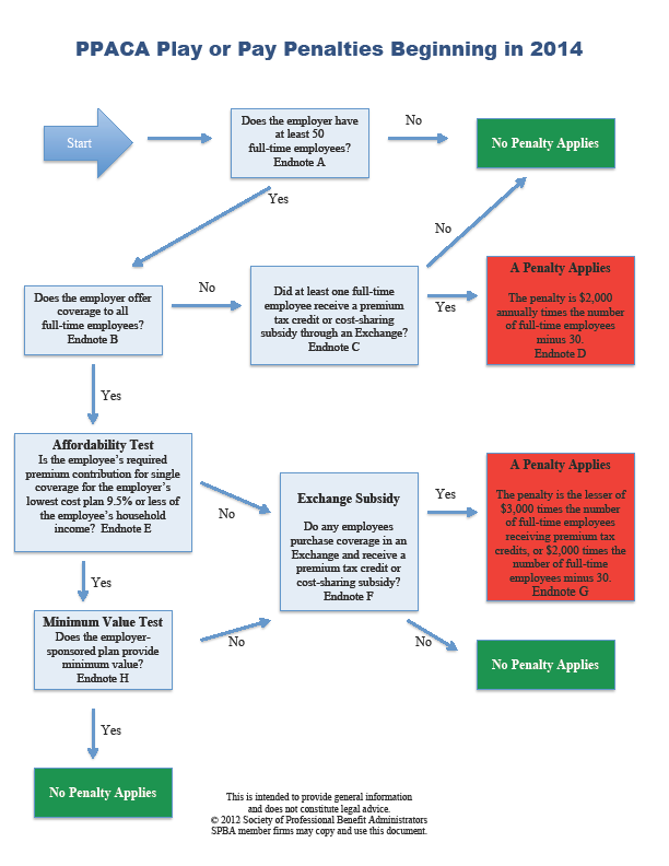 PAY OR PLAY FLOWCHART Federal Health