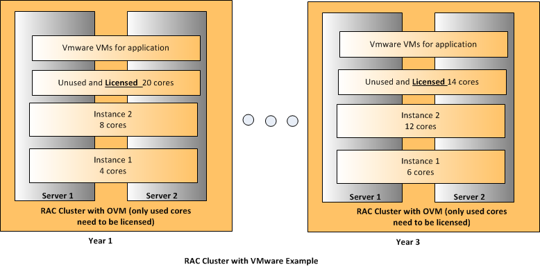 Solution #2 RAC Cluster with VMware Conceptual Architecture This solution builds on Solution #1 by implementing a true active-active database cluster using RAC.