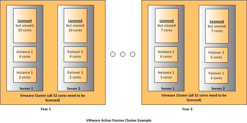 Solution #1 Active-Passive Cluster Using VMware Conceptual Architecture The diagram below depicts a conceptual perspective of a VMware cluster that will solve the business scenario addressed above
