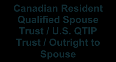 surviving spouse. Upon the death of the second spouse to die, the assets left in the QTIP trust will be taxed as part of the estate of the second spouse to die.