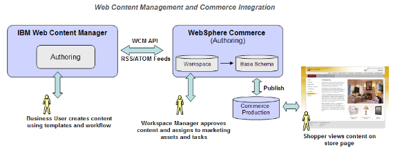 10 IBM Customer Experience Suite and E-Commerce Role based access to determine site flow, build templates, create content using templates Workflow, versioning, audit history Enable both web and