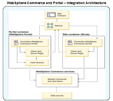 IBM Software Group 5 Benefits of using Portal and WebSphere Commerce together There are several web experience use case and requirement patterns, where it makes sense to leverage the capabilities of
