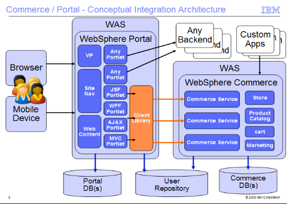 8 IBM Customer Experience Suite and E-Commerce Portal and Commerce Conceptual Integration Architecture: Customer Example The following client example shows the conceptual integration architecture for