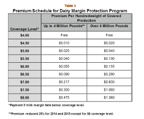 DMPP Signup Closes November 28, 2014 Signup for the Dairy Margin Protection Program began September 2, 2014, and continues through November 28, 2014.
